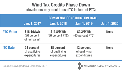 Blog Chart Wind Tax Credits Phase Down