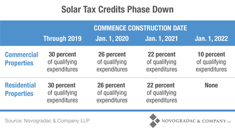 Blog Chart Solar Tax Credits Phase Down