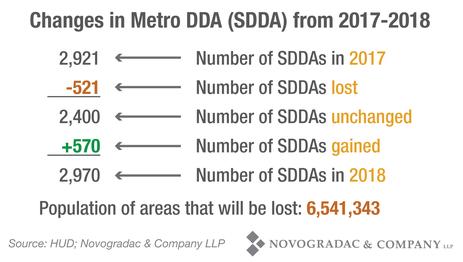 Blog Chart Changes in Metro DDA (SDDA) from 2017-2018