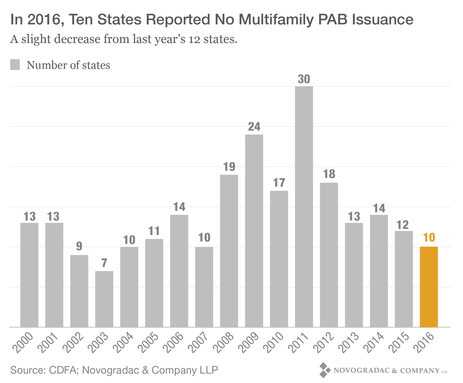 Blog Graph In 2016, Ten States Reported No Multifamily PAB Issuance