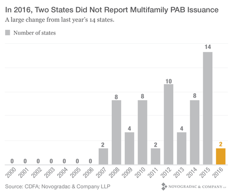Blog Graph In 2016, Two States Did Not report Multifamily PAB Issuance