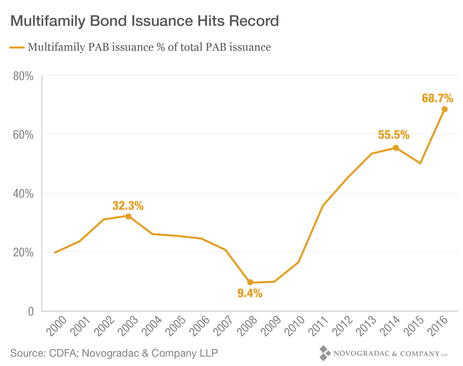 Blog Graph Multifamily Bond Issuance Hits Record