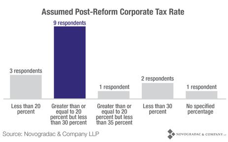 Blog Graph Assumed Post-Reform Corporate Tax Rate
