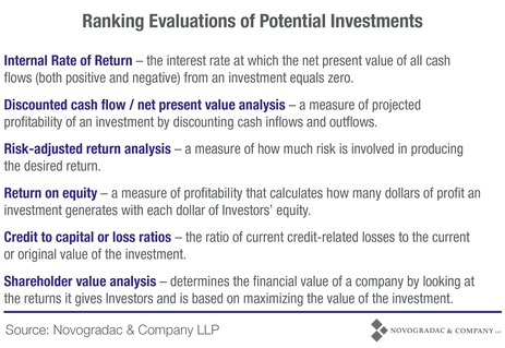 Blog Chart Ranking Evaluations of Potential Investments