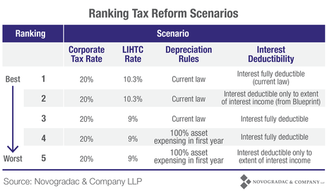 Blog Chart Ranking Tax Reform Scenarios