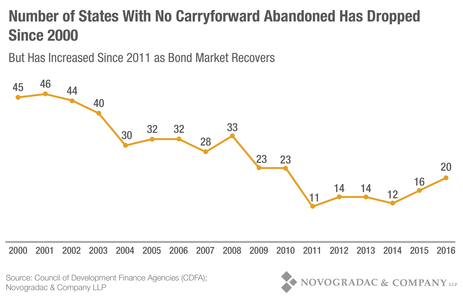 Blog Graph Number of States With No Carryforward Abandoned Has Dropped Since 2000