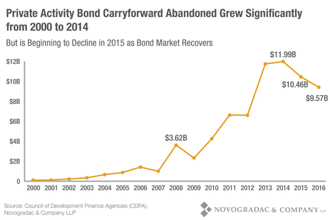 Blog Graph Private Activity Bond Carryforward Abandoned Grew Significantly from 2000 to 2014