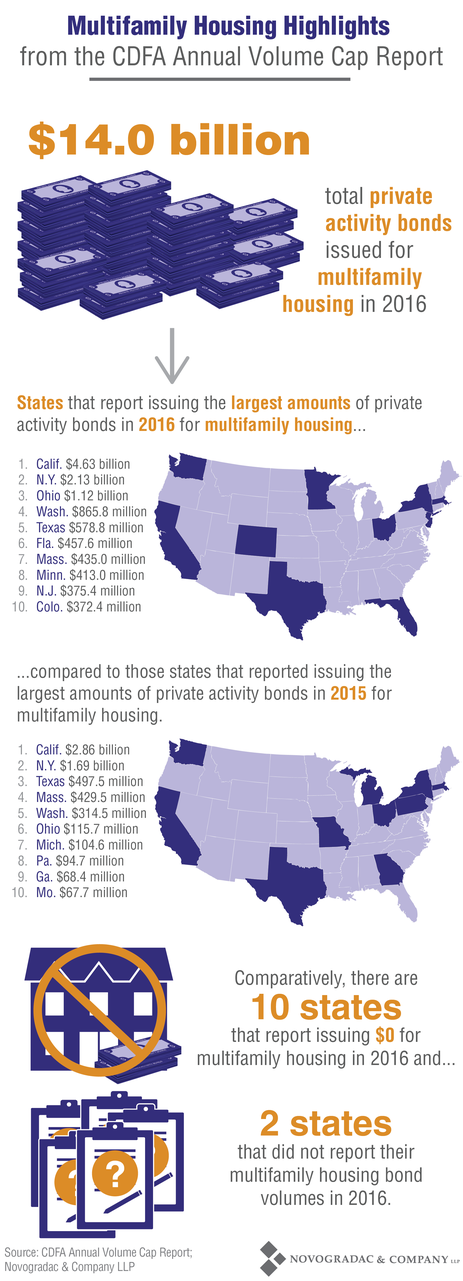 Blog Chart Multifamily Housing Highlights