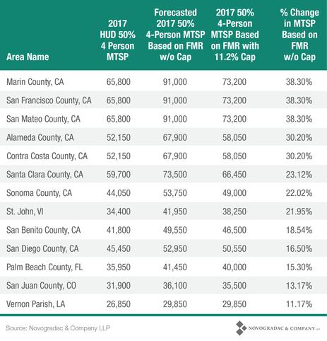 Blog Chart HUD FY 2018 Income Limits