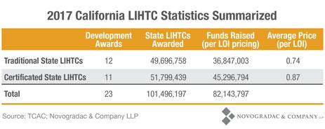 Blog Chart 2017 California LIHTC Statistics Summarized