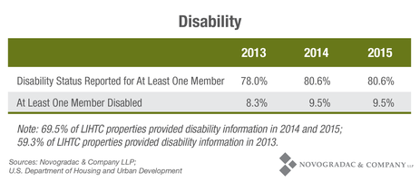 Blog Chart Disability