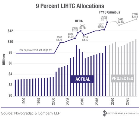 Blog Graph 9 Percent LIHTC Allocations