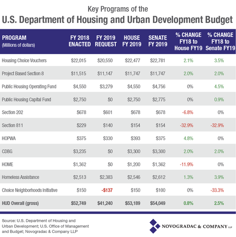 Blog Chart Key Programs of the U.S. Department of Housing and Urban Development Budget June 2018