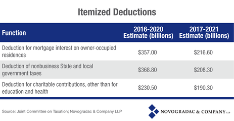 Blog Chart Itemized Deductions