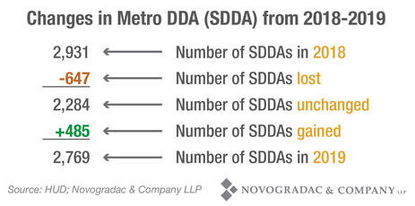 Blog Chart Changes in Metro DDA (SDDA) From 2018-2019