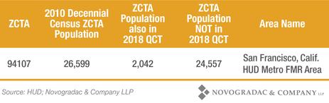 Blog Chart ZCTA Information