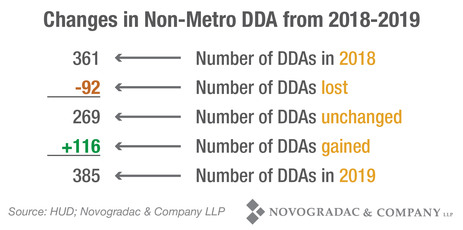 Blog Chart Changes in Non-Metro DDA from 2018-2019