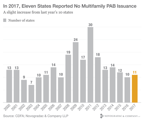 Blog Graph In 2017, Eleven States Reported No Multifamily PAB Issuance