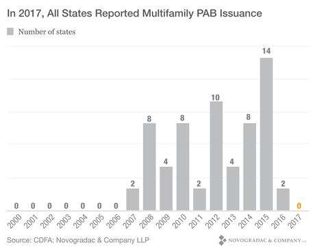 Blog Graph In 2017, All States Reported Multifamily PAB Issuance