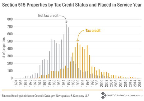 Blog Graph Section 515 Properties by Tax Credit Status and Placed in Service Year