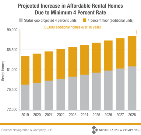 Blog Graph Projected Increase in Affordable Rental Homes Due to Minimum 4 Percent Rate