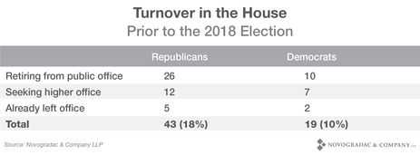 Blog Image 2018 Election Turnover in the House