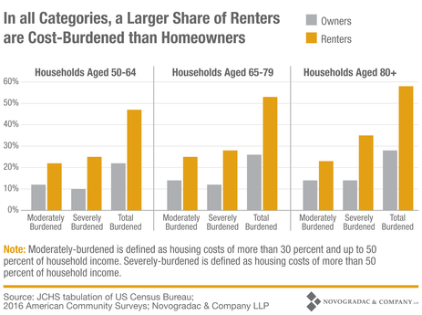 Blog Graph In All Categories, a Larger Share of Renters are Cost-Burdened than Homeowners