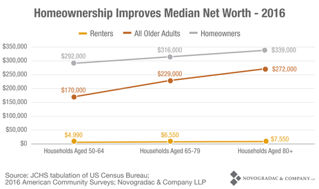 Blog Graph Homeownership Improves Median Net Worth - 2016