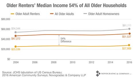 Blog Graph Older Renters' Median Income 54% of All Older Households