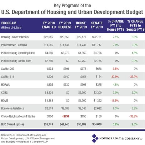 Blog Image 2018 Election Key Programs of HUD Budget