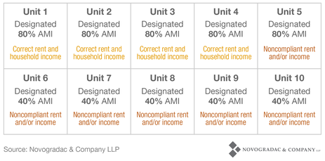 Blog Chart Non-Compliance Average Income