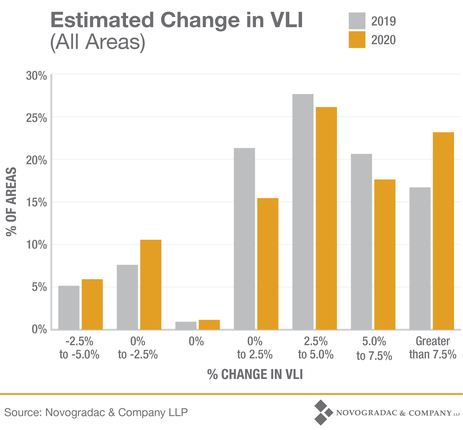 Blog Graph Estimated Changes in VLI (All Areas)