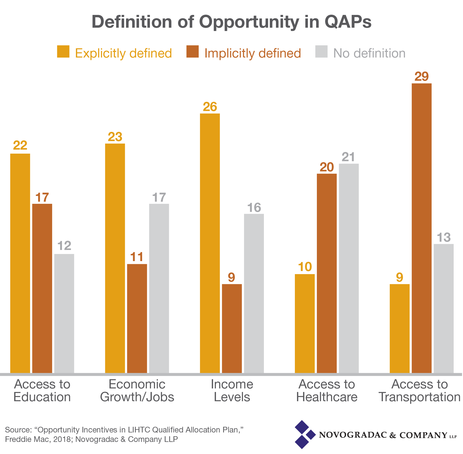 Blog Graph Definition of Opportunity in QAPs