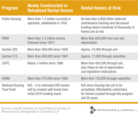 Blog Chart Rental Homes Programs Rundown