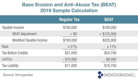 Blog Chart Base Erosion and Anti-Abuse Tax (BEAT) 2019 Sample Calculation