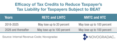 Blog Chart Efficacy of Tax Credits to Reduce Taxpayer's Tax Liability for Taxpayers Subject to BEAT