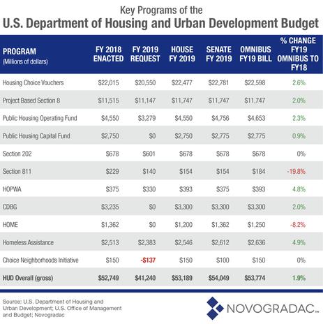 Blog Chart Key Programs of the U.S. Department of Housing and Urban Development Budget