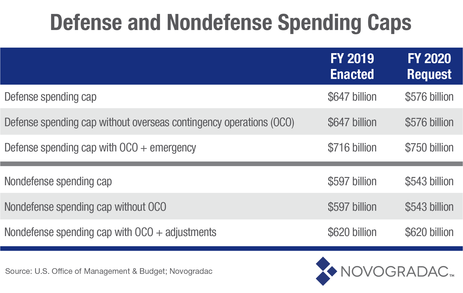 Blog Chart Defense and Nondefense Spending Caps