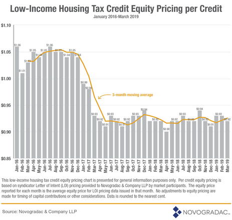 LIHTC Equity Pricing Per Credit as of March 2019