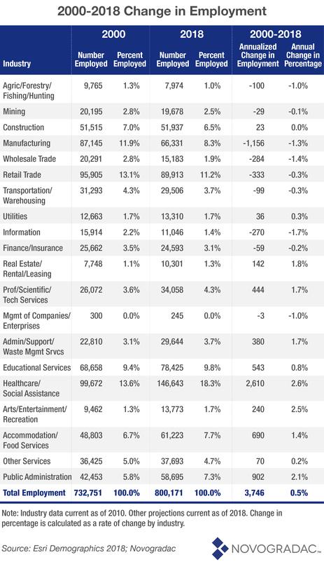 Blog Chart 2000-2018 Change in Employment