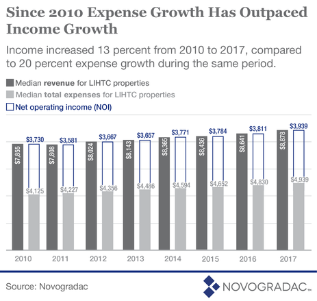 Blog Graph Since 2010 Expense Growth Has Outpaced Income Growth