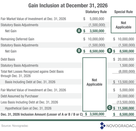 Blog Graph Gain Inclusion at December 31, 2026