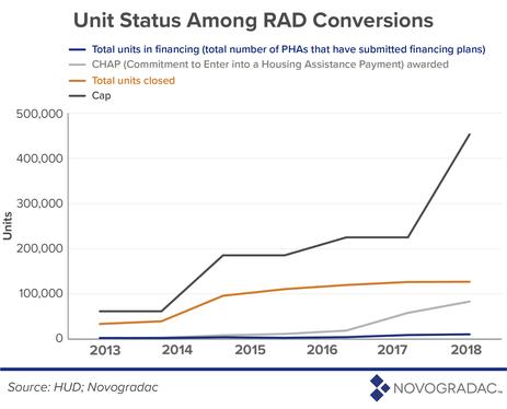 Unit Status Among RAD Conversions Image 1