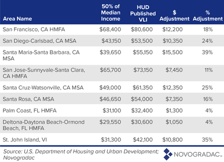 Affordable Housing AMI Fairness Act Image 3