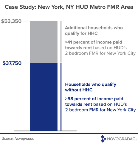 Affordable Housing AMI Fairness Act Image 4