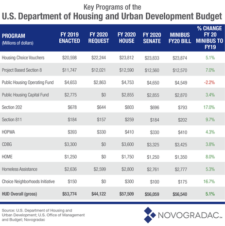 U.S. Department of Housing and Urban Development Budget Image 1