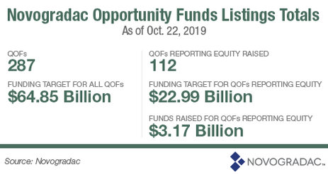 2019-10  Opportunity Zones Qualified Funds