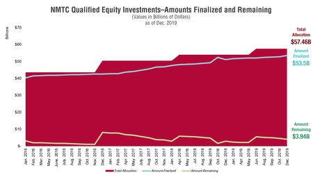 NMTC Qualified Equity Investments (QEI) Chart