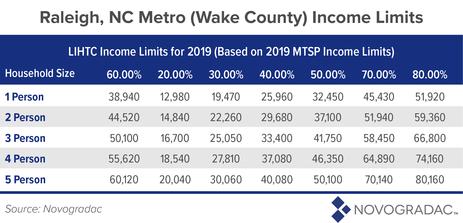 Raleigh, NC Metro (Wake County) Income Limits