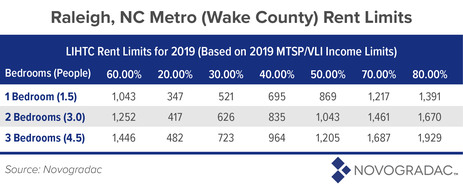 Raleigh, NC Metro (Wake County) Rent Limits